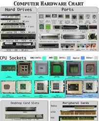 Computer Hardware Chart A Need To Know In 2019 Hardware