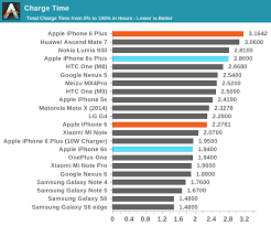 Iphone Disable Times Chart Battery Life And Charge Time The Apple Iphone 6s And