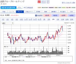 近鉄 の 株価