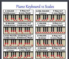 Piano Keyboard 12 Scales Chart Every Note For Any Key Small Chart