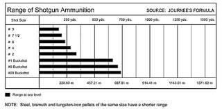 Shotgun Steel Shot Size Chart Www Bedowntowndaytona Com