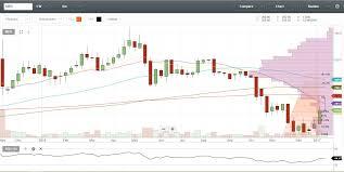 Mer Stock Chart Stock Signals Philippines Manila Electric Company Mer