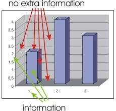 Chart Junk Infovis Wiki