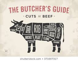 Beef Cuts Chart Poster