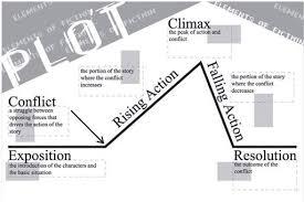 Plot Elements Plot Elements Rising Action Conflict Cartoon Amino