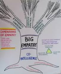 main essay on big empathy big empathy
