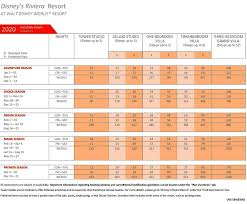 2020 Point Chart Dvc 2020 Riviera Villas Point Chart Dvcinfo Community