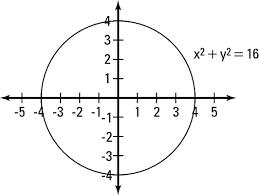 Calculus Circle Chart How To Graph A Circle Dummies