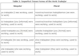 Imperfect Tense Spanish Conjugation Chart Regular Verbs In The Imperfect