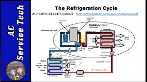refrigeration cycle diagram. Delighful Refrigeration Basic Refrigeration Cycle Intended Cycle Diagram YouTube
