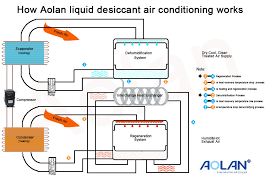 Air Conditioning Flow Chart Aolan Evaporative Air Cooler Aolan New Technology How