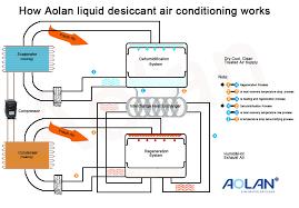 Aolan Evaporative Air Cooler Aolan New Technology How