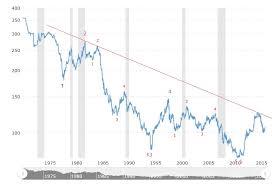 Usd Jpy Monthly Chart Elliott Waves By Fx Tutors Usdjpy Whats Next
