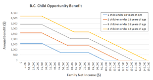 Child Support Chart Bc B C Child Opportunity Benefit Province Of British Columbia