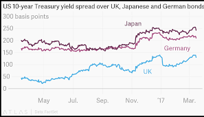 Uk Bond Yields Chart Us 10 Year Treasury Yield Spread Over Uk Japanese And