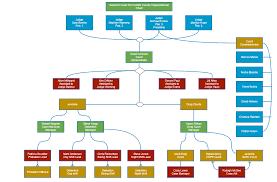 Interactive Court Organizational Chart