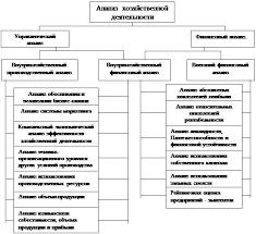 Экономика Анализ хозяйственной деятельности Прокопьевского  Примерная схема анализа хозяйственной деятельности показана на рисунке 1