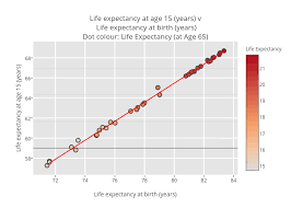 Life Expectancy At Age 15 Years V Life Expectancy At Birth