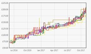 Price Of Ram Chart Ugh Ram Prices Pcmasterrace
