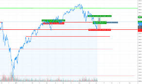Page 56 S P 500 Index Chart Spx Quote Tradingview