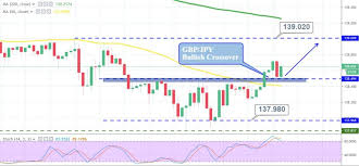 Gbp Jpy Chart Investing Choppy Trading In Gbp Jpy Who Else Is Trading The Range