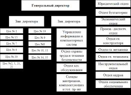 Отчет по преддипломной практике финансовый анализ в ФГУП ММПП САЛЮТ Организационная структура ФГУП ММПП САЛЮТ имеет сложный вид