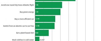Car Carbon Emissions Chart Theres One Simple Thing You Should Do If You Really Want To