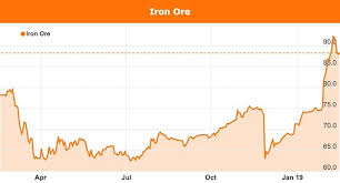 Iron Ore Price Plays Into Australias 2019 Federal Election