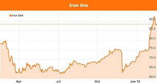 Au Price Chart Iron Ore Price Plays Into Australias 2019 Federal Election