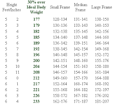 5 Foot 6 Weight Chart Weight Loss Tips And Height Weight Charts