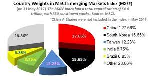 Mscis Big China Decision Looms Today Etf Com