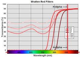 Wratten Filter Chart Pre Filters For H Alpha Etalon Test Results Solar