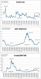 Baltic Dry Index Chart Yahoo Ratio Between Gold Crude Oil And S P500 828cloud