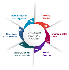 To do that, a swot analysis is the key. Diversity And Inclusion Strategic Planning Toolkit Aamc