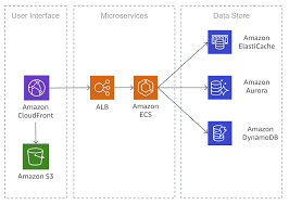 Simple Microservices Architecture On Aws Microservices On Aws