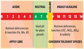 Soil Classification Chart Australia Soil Ph Sa Fact Sheets Soilquality Org Au
