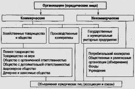 Хозяйственные организации Рефераты ru Типология организаций как юридических лиц