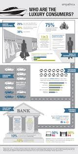 who are the luxury consumers u s canadian consumer behavior in  keep learning
