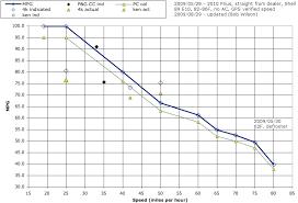 Fuel Consumption Comparison Chart Disclosed Fuel Savings Chart Fuel Milage Chart Fuel Savings