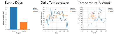 Seattle Temperature Chart Graphscape Modeling Similarity Sequence Among Charts