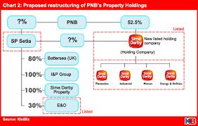 Sime Darby Plantation Organization Chart Creating A Property Behemoth Kinibiz