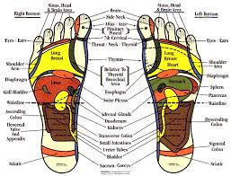 Hand And Foot Reflexology Meridians What Are They And How