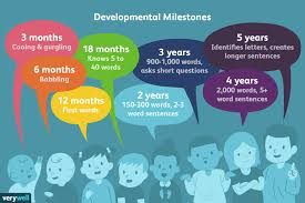 Reading Developmental Milestones Chart Gifted Children And Language Development