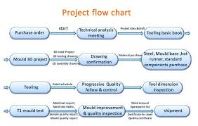Production Department Flow Chart Sino Mould Quality Flow Chart China Mould Imould Com