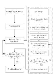 Flow Chart Of The Tracking System Dashed Area Is The Cam