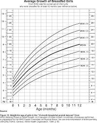 Breastfed Baby Girl Growth Chart Finley Is In The 95th