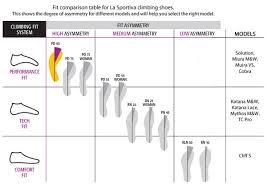 La Sportiva Solution Climbing And Bouldering Shoe