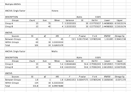 effect size anova a simple introduction to anova with applications in excel