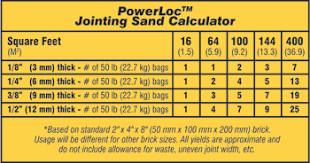 Quikrete Sand Topping Mix Coverage Chart 75 Abiding Quikrete Sand Topping Mix Coverage Chart