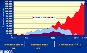 Rare Earth Elements Arent The Secret Weapon China Thinks